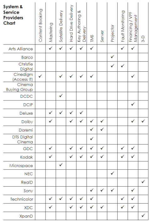 Digital Cinema System and Service Provider Chart