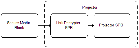 Secure Processing Blocks and Link Decryption