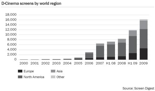 d-cinema-screens-by-world-region-2009-sm