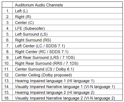 Auditorium audio channels