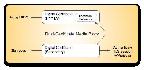 Dual Certificate Media Block Concept