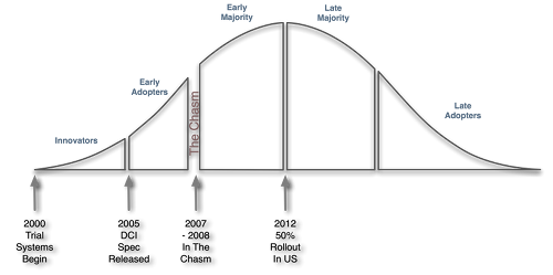 Figure 1.  Digital Cinema Technology Adoption Curve