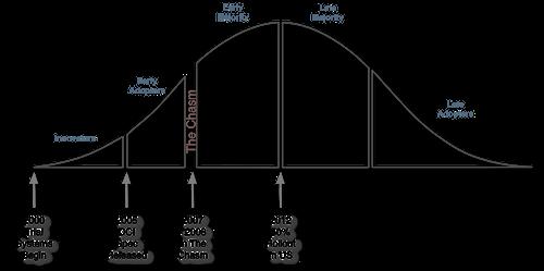 Figure 1.  Digital Cinema Technology Adoption Curve