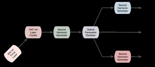opo-laser-design-sm