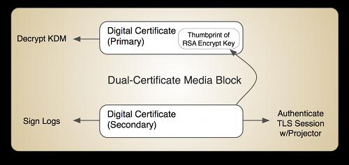 Dual Cert Media Block