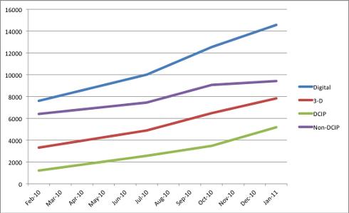 2011-jan-dcip-growth-sm