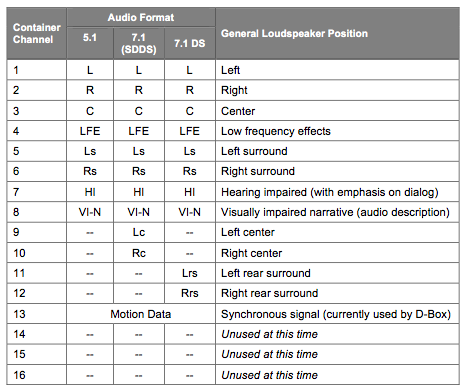 Audio Channel Assignment Table