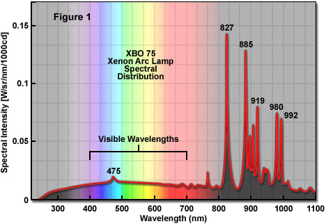 xenonlampsfigure1