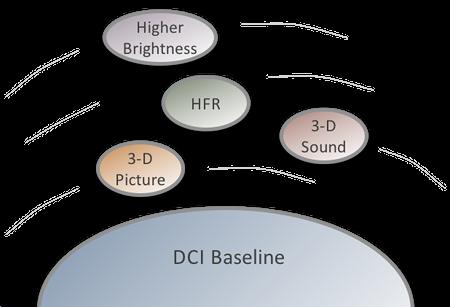 dci-baseline-2