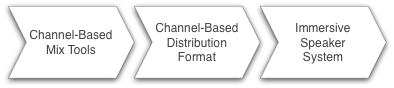 channel-based-mix