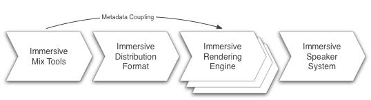 object-based-mix-coupling