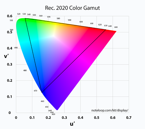 rec-2020-color-space-gamut@1x