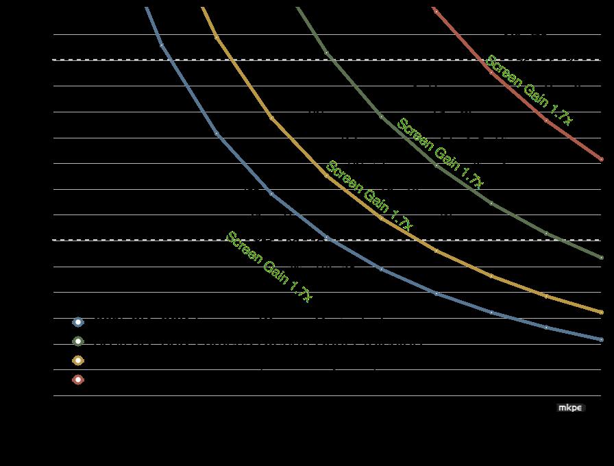 Laser-Xenon-3D-Comparison