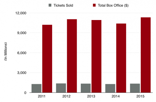 Theatrical Box Office